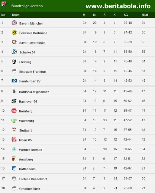 Klasemen Akhir Bundesliga 2012 / 2013